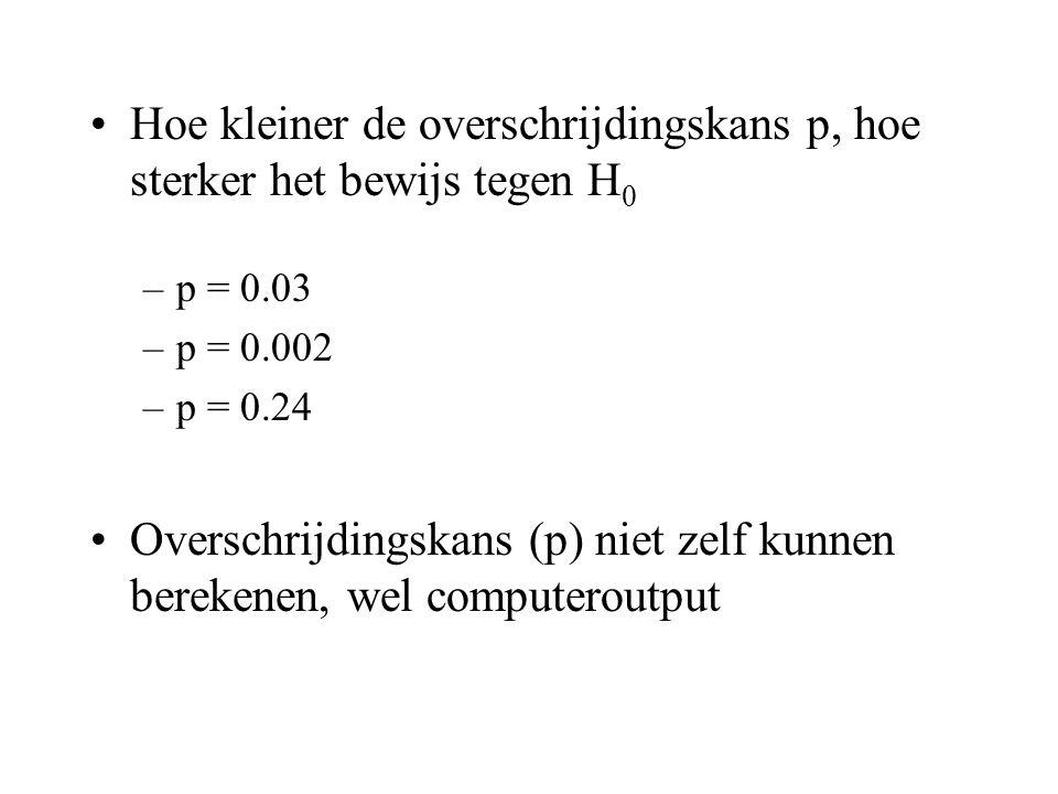 •Hoe kleiner de overschrijdingskans p, hoe sterker het bewijs tegen H 0 –p = 0.03 –p = 0.002 –p = 0.24 •Overschrijdingskans (p) niet zelf kunnen berek
