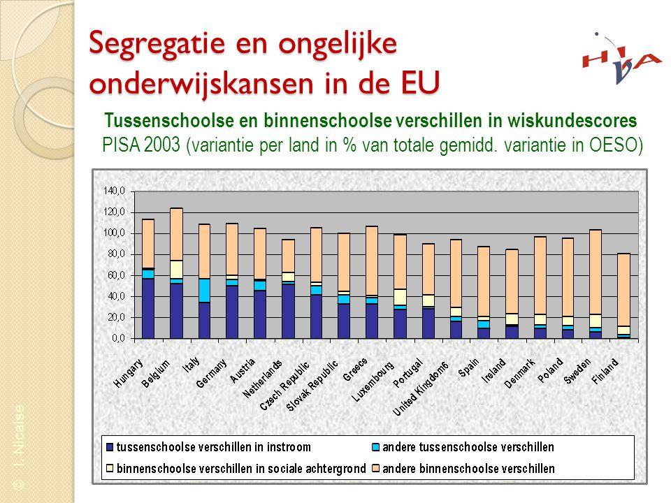 © I. Nicaise Segregatie en ongelijke onderwijskansen in de EU Tussenschoolse en binnenschoolse verschillen in wiskundescores PISA 2003 (variantie per