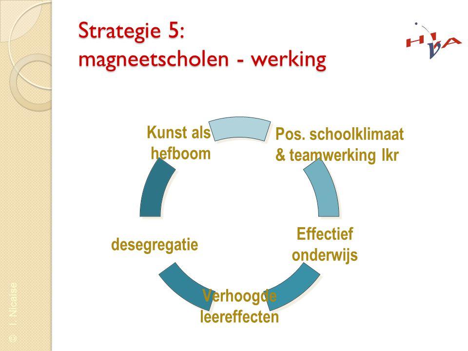 © I. Nicaise Strategie 5: magneetscholen - werking Pos. schoolklimaat & teamwerking lkr Effectief onderwijs Verhoogde leereffecten desegregatie Kunst
