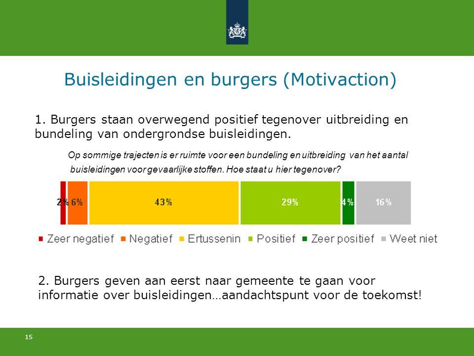 15 Buisleidingen en burgers (Motivaction) 1. Burgers staan overwegend positief tegenover uitbreiding en bundeling van ondergrondse buisleidingen. Op s