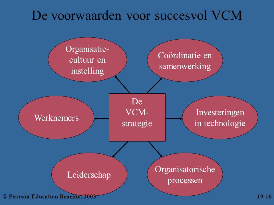 De voorwaarden voor succesvol VCM Investeringen in technologie Organisatie- cultuur en instelling Werknemers Organisatorische processen Leiderschap De