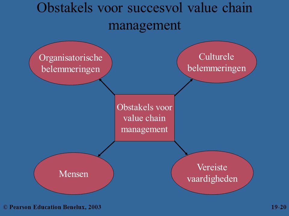 Obstakels voor succesvol value chain management Culturele belemmeringen Organisatorische belemmeringen Vereiste vaardigheden Mensen Obstakels voor val