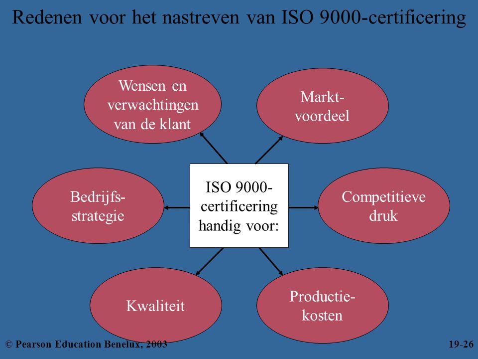 Redenen voor het nastreven van ISO 9000-certificering Competitieve druk Wensen en verwachtingen van de klant Bedrijfs- strategie Productie- kosten Kwa