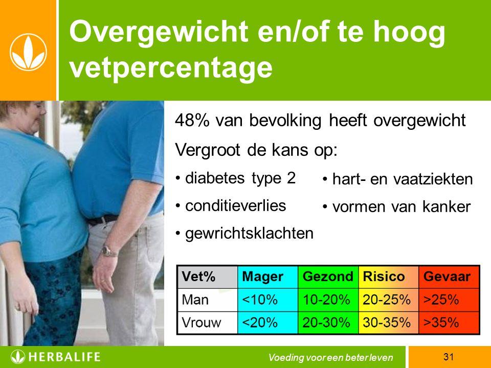 Voeding voor een beter leven 31 Overgewicht en/of te hoog vetpercentage 48% van bevolking heeft overgewicht Vergroot de kans op: • diabetes type 2 • c