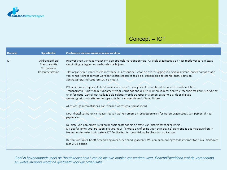 DomeinSpecificatieContouren nieuwe manieren van werken ICTVerbondenheid Transparantie Virtualisatie Consumerization Het werk van vandaag vraagt om een