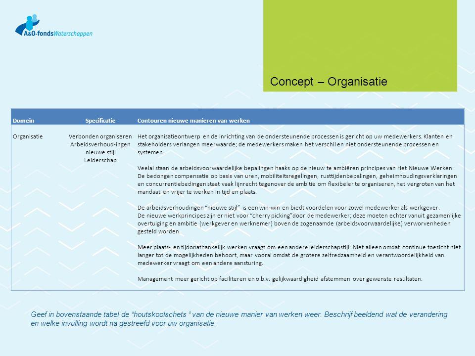 DomeinSpecificatieContouren nieuwe manieren van werken OrganisatieVerbonden organiseren Arbeidsverhoud-ingen nieuwe stijl Leiderschap Het organisatieo