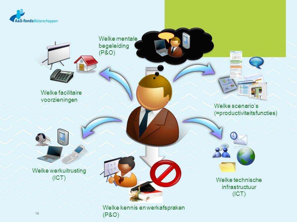 16 Welke facilitaire voorzieningen Welke werkuitrusting (ICT) Welke technische infrastructuur (ICT) Welke scenario's (=productiviteitsfuncties) Welke