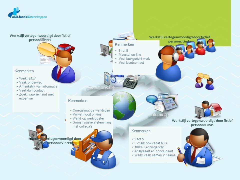 Kenmerken • 9 tot 5 • Meestal on-line • Veel taakgericht werk • Veel klantcontact Kenmerken •Onregelmatige werktijden •Vrijwel nooit on-line •Werkt op