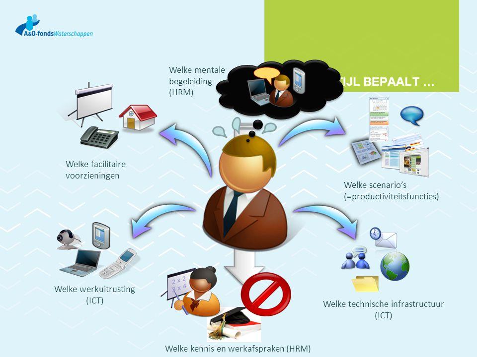 DE WERKSTIJL BEPAALT … Welke facilitaire voorzieningen Welke werkuitrusting (ICT) Welke technische infrastructuur (ICT) Welke scenario's (=productivit