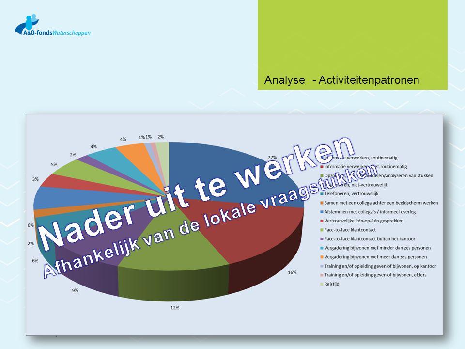 7 Analyse - Activiteitenpatronen