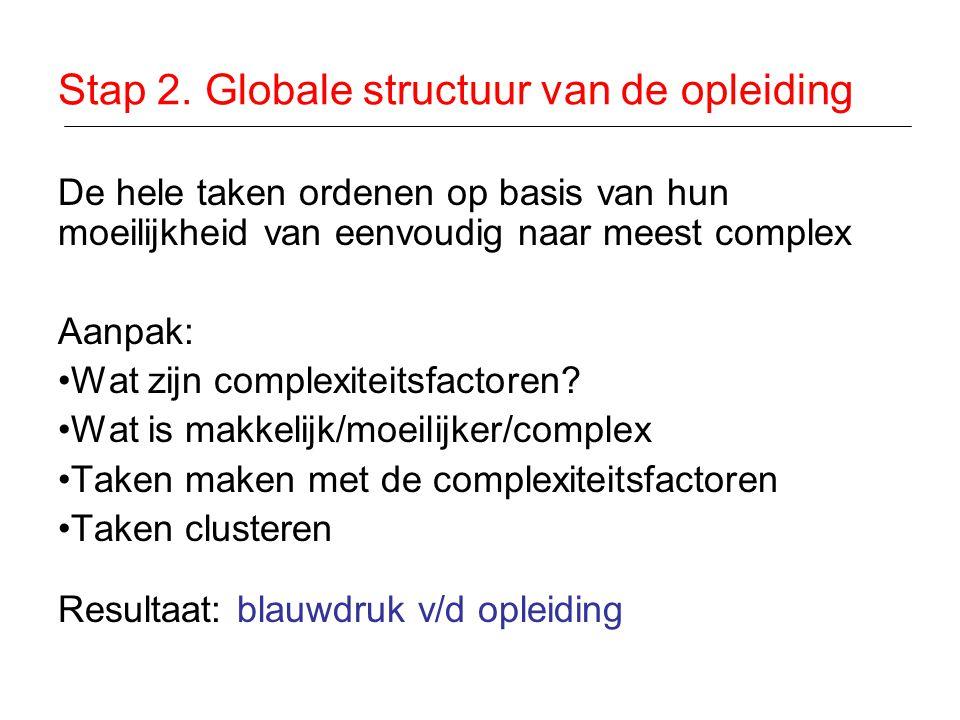 Stap 2. Globale structuur van de opleiding De hele taken ordenen op basis van hun moeilijkheid van eenvoudig naar meest complex Aanpak: •Wat zijn comp