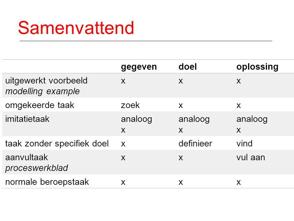 Samenvattend gegevendoeloplossing uitgewerkt voorbeeld modelling example xxx omgekeerde taakzoekxx imitatietaakanaloog x taak zonder specifiek doelxde