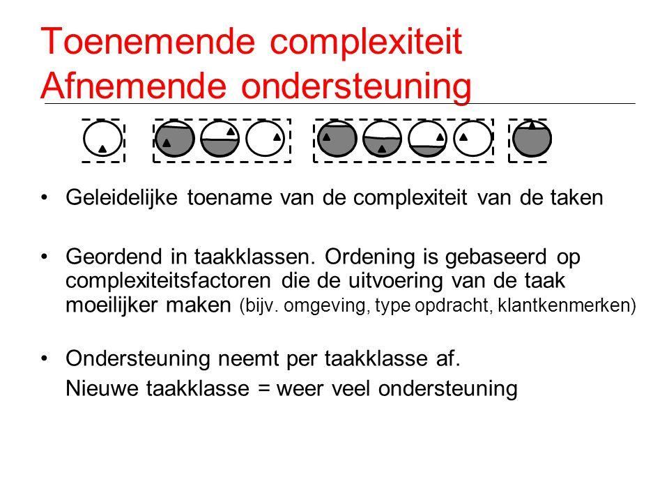Toenemende complexiteit Afnemende ondersteuning •Geleidelijke toename van de complexiteit van de taken •Geordend in taakklassen. Ordening is gebaseerd