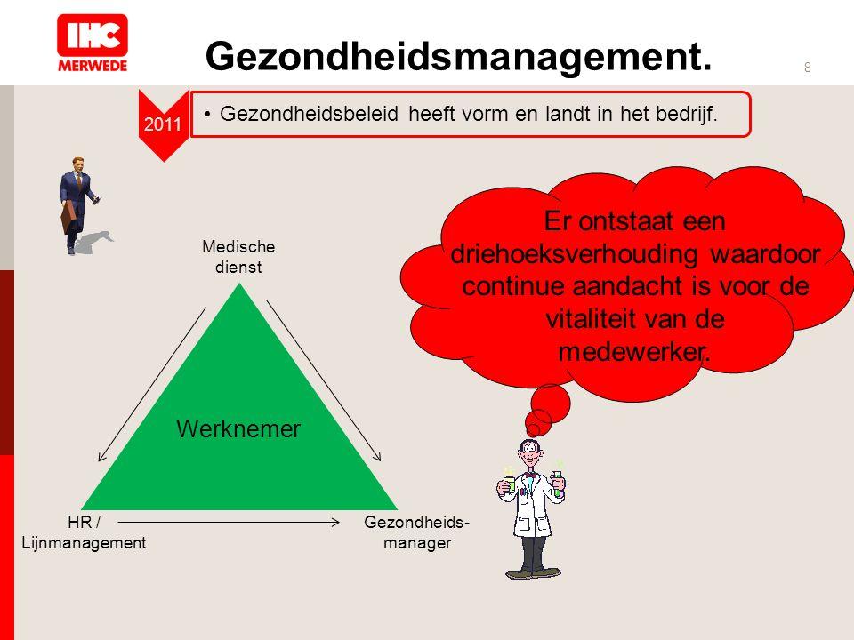 Gezondheidsmanagement. 8 2011 •Gezondheidsbeleid heeft vorm en landt in het bedrijf. Er ontstaat een driehoeksverhouding waardoor continue aandacht is