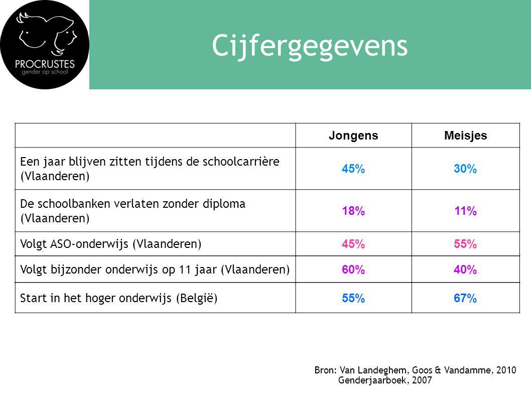 Cijfergegevens JongensMeisjes Een jaar blijven zitten tijdens de schoolcarrière (Vlaanderen) 45%30% De schoolbanken verlaten zonder diploma (Vlaanderen) 18%11% Volgt ASO-onderwijs (Vlaanderen) 45%55% Bron: Van Landeghem, Goos & Vandamme, 2010 Genderjaarboek, 2007 Volgt bijzonder onderwijs op 11 jaar (Vlaanderen) 60%40% Start in het hoger onderwijs (België) 55%67%