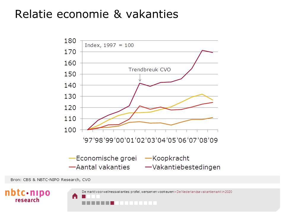 Bron: CBS & NBTC-NIPO Research, CVO Relatie economie & vakanties De markt voor wellnessvakanties: profiel, wensen en voorkeuren > De Nederlandse vakan
