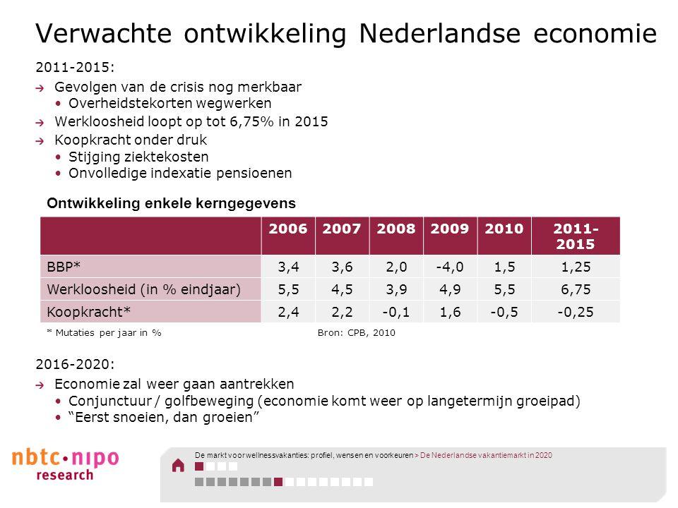 Verwachte ontwikkeling Nederlandse economie 2011-2015: Gevolgen van de crisis nog merkbaar •Overheidstekorten wegwerken Werkloosheid loopt op tot 6,75