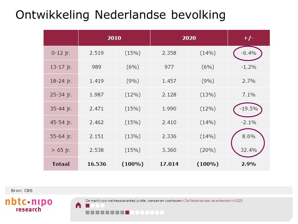 Ontwikkeling Nederlandse bevolking 20102020+/- 0-12 jr.2.519(15%)2.358(14%)-6.4% 13-17 jr.989(6%)977(6%)-1.2% 18-24 jr.1.419(9%)1.457(9%)2.7% 25-34 jr