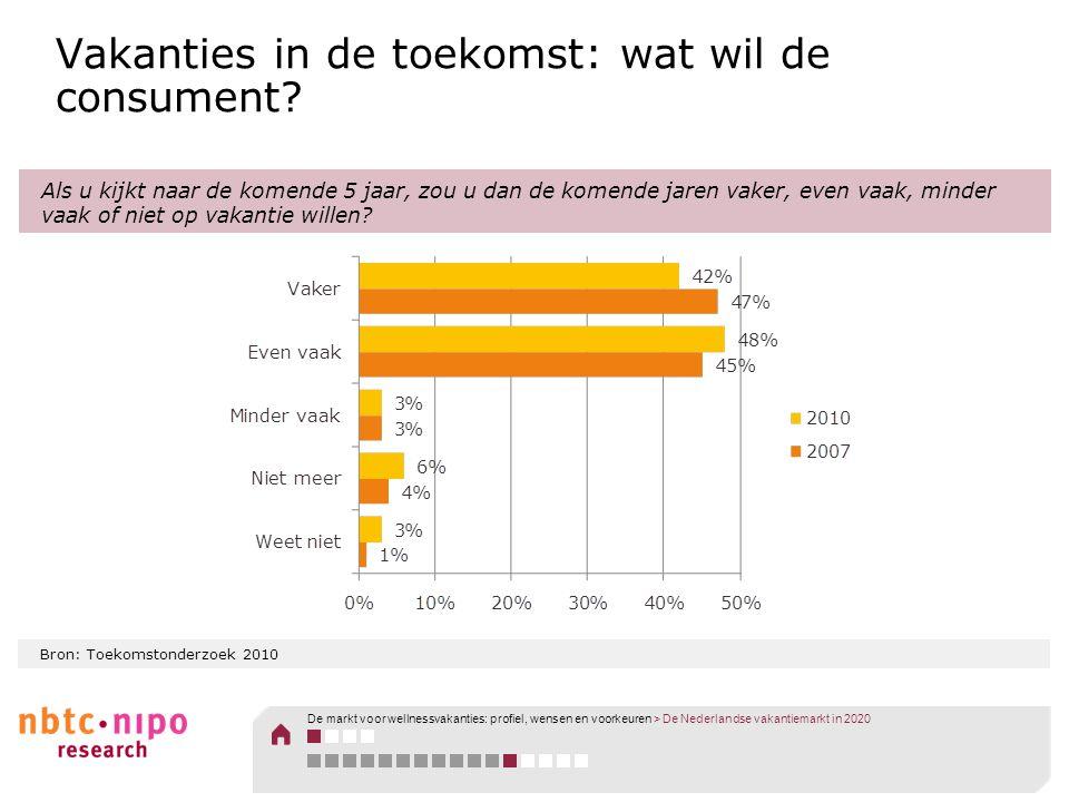 Bron: Toekomstonderzoek 2010 Vakanties in de toekomst: wat wil de consument? Als u kijkt naar de komende 5 jaar, zou u dan de komende jaren vaker, eve