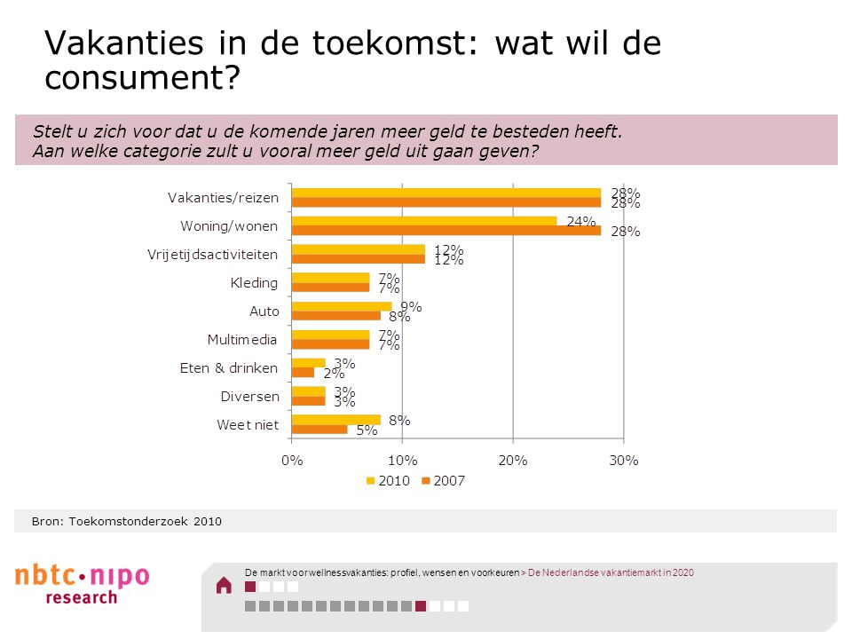 Bron: Toekomstonderzoek 2010 Vakanties in de toekomst: wat wil de consument? Stelt u zich voor dat u de komende jaren meer geld te besteden heeft. Aan