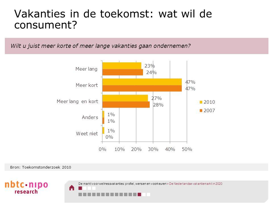 Bron: Toekomstonderzoek 2010 Vakanties in de toekomst: wat wil de consument? Wilt u juist meer korte of meer lange vakanties gaan ondernemen? De markt