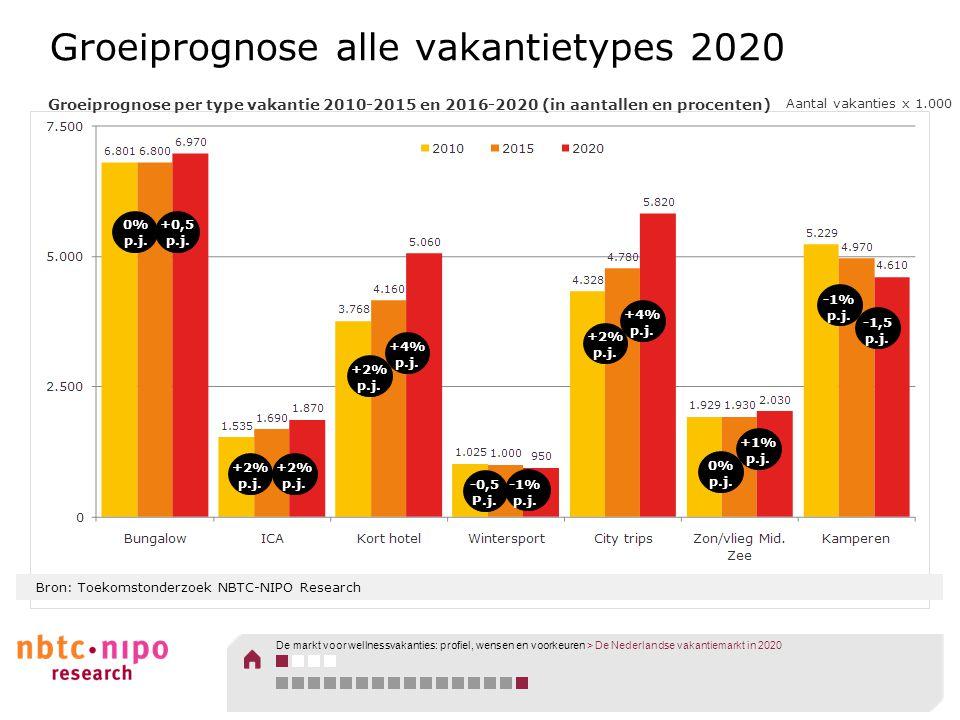 Groeiprognose alle vakantietypes 2020 0% p.j. +0,5 p.j. +2% p.j. +2% p.j. +4% p.j. +2% p.j. -0,5 P.j. -1% p.j. +4% p.j. +2% p.j. +1% p.j. 0% p.j. -1%