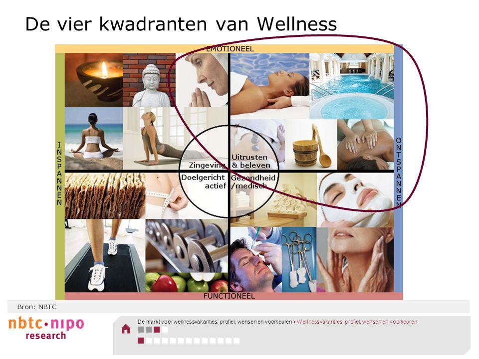 De vier kwadranten van Wellness Bron: NBTC De markt voor wellnessvakanties: profiel, wensen en voorkeuren > Wellnessvakanties: profiel, wensen en voor