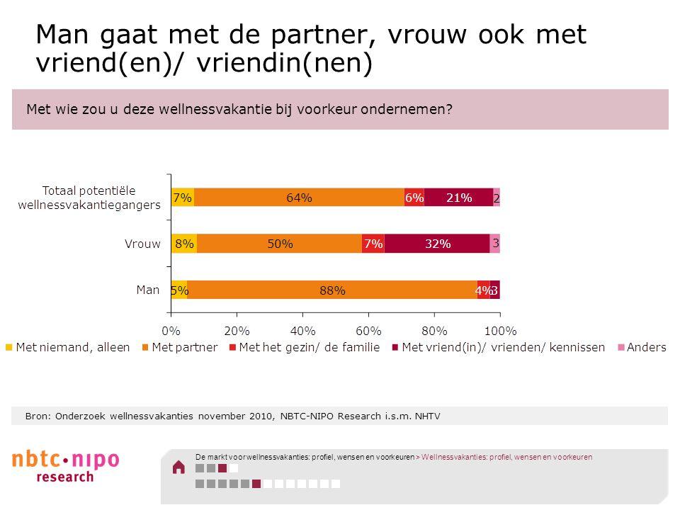 Bron: Onderzoek wellnessvakanties november 2010, NBTC-NIPO Research i.s.m. NHTV Man gaat met de partner, vrouw ook met vriend(en)/ vriendin(nen) Met w