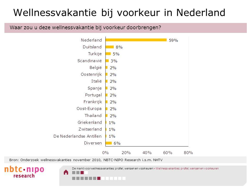 Bron: Onderzoek wellnessvakanties november 2010, NBTC-NIPO Research i.s.m. NHTV Wellnessvakantie bij voorkeur in Nederland Waar zou u deze wellnessvak