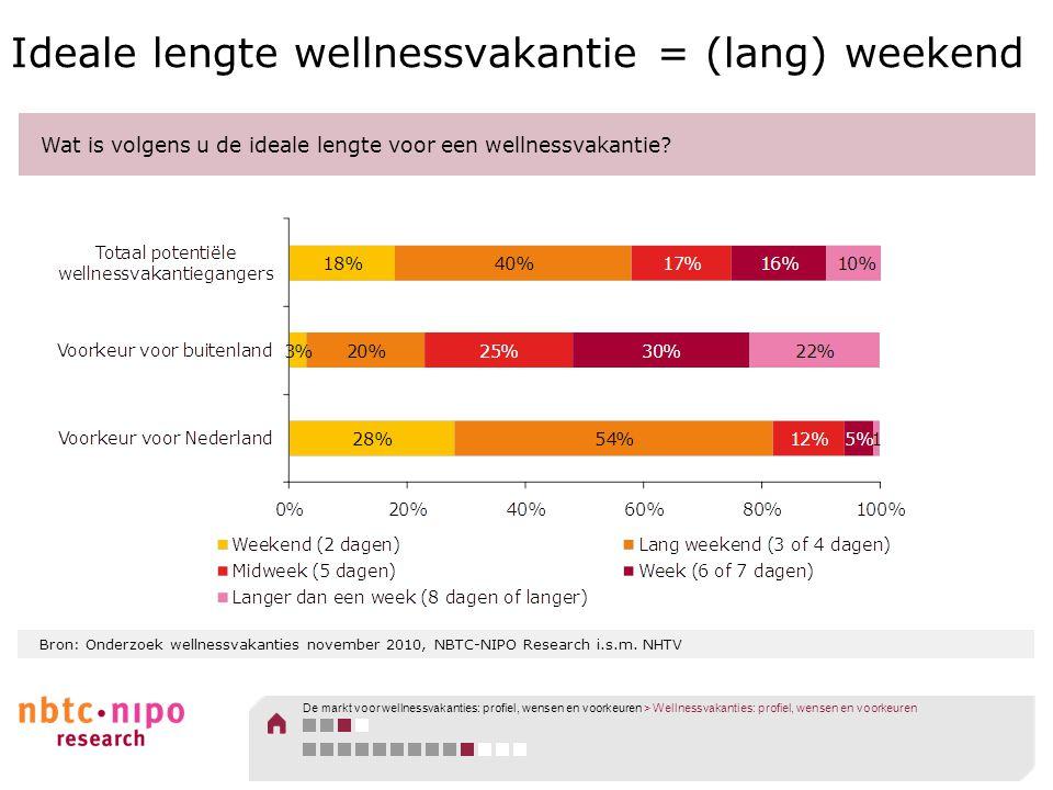 Bron: Onderzoek wellnessvakanties november 2010, NBTC-NIPO Research i.s.m. NHTV Ideale lengte wellnessvakantie = (lang) weekend Wat is volgens u de id
