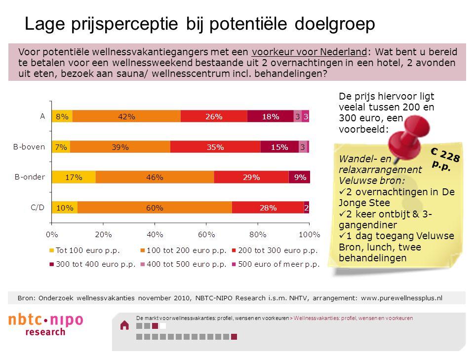 Bron: Onderzoek wellnessvakanties november 2010, NBTC-NIPO Research i.s.m. NHTV, arrangement: www.purewellnessplus.nl Lage prijsperceptie bij potentië