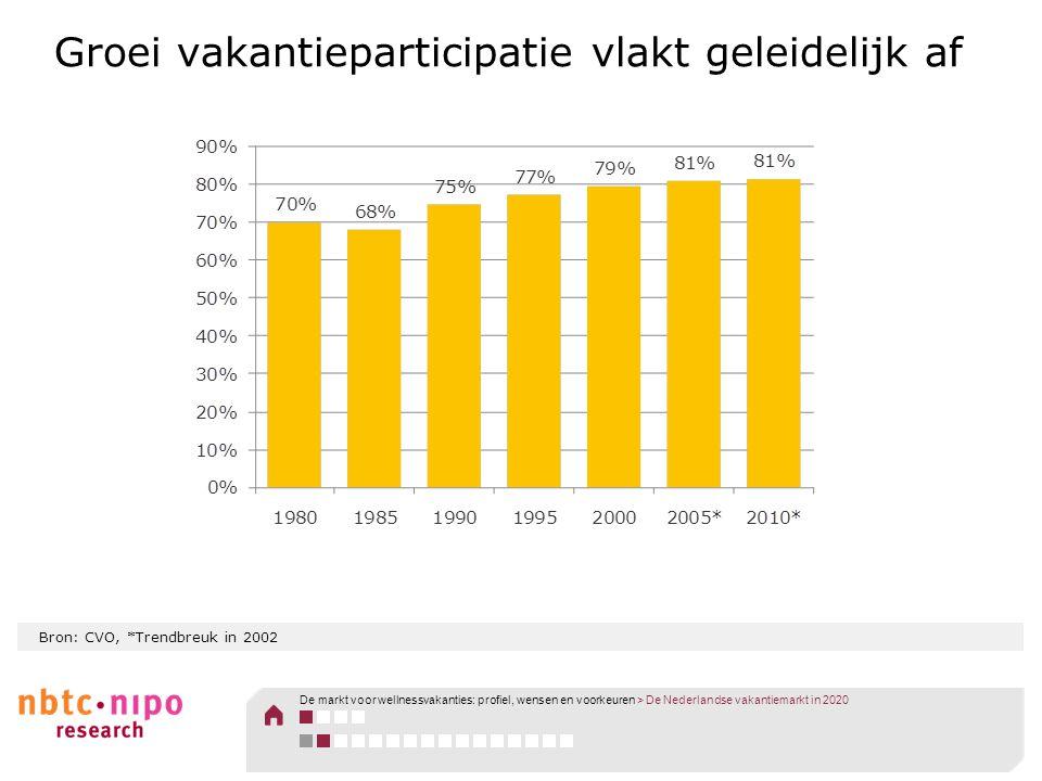 Bron: CVO, *Trendbreuk in 2002 Groei vakantieparticipatie vlakt geleidelijk af De markt voor wellnessvakanties: profiel, wensen en voorkeuren > De Ned