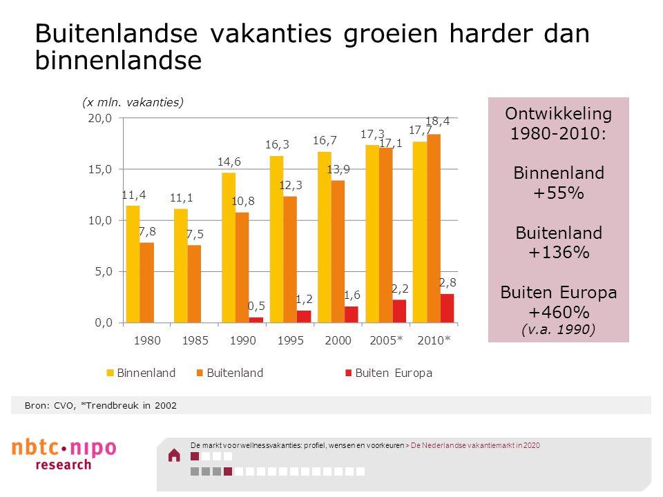 Bron: CVO, *Trendbreuk in 2002 Buitenlandse vakanties groeien harder dan binnenlandse (x mln. vakanties) Ontwikkeling 1980-2010: Binnenland +55% Buite