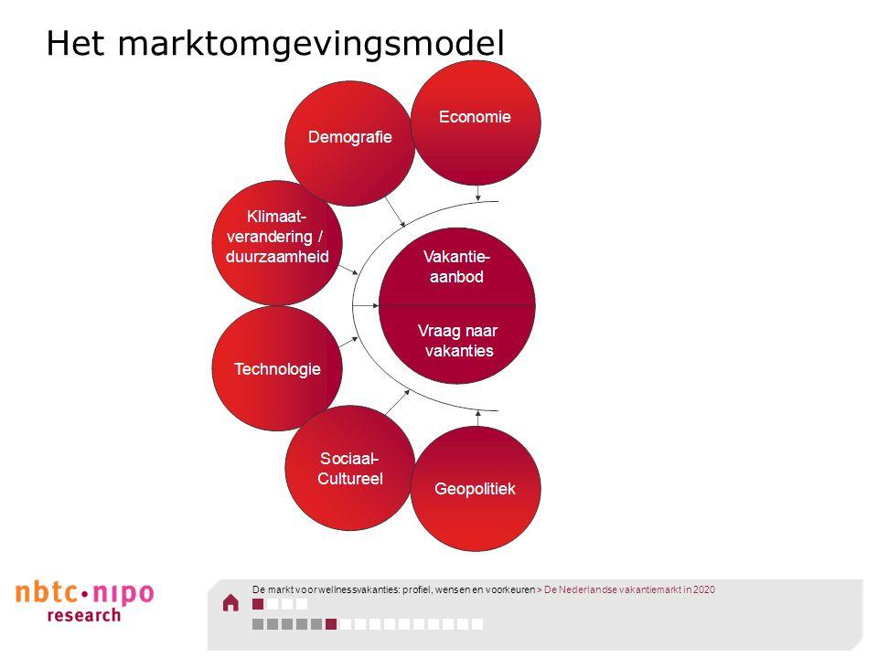 Het marktomgevingsmodel De markt voor wellnessvakanties: profiel, wensen en voorkeuren > De Nederlandse vakantiemarkt in 2020