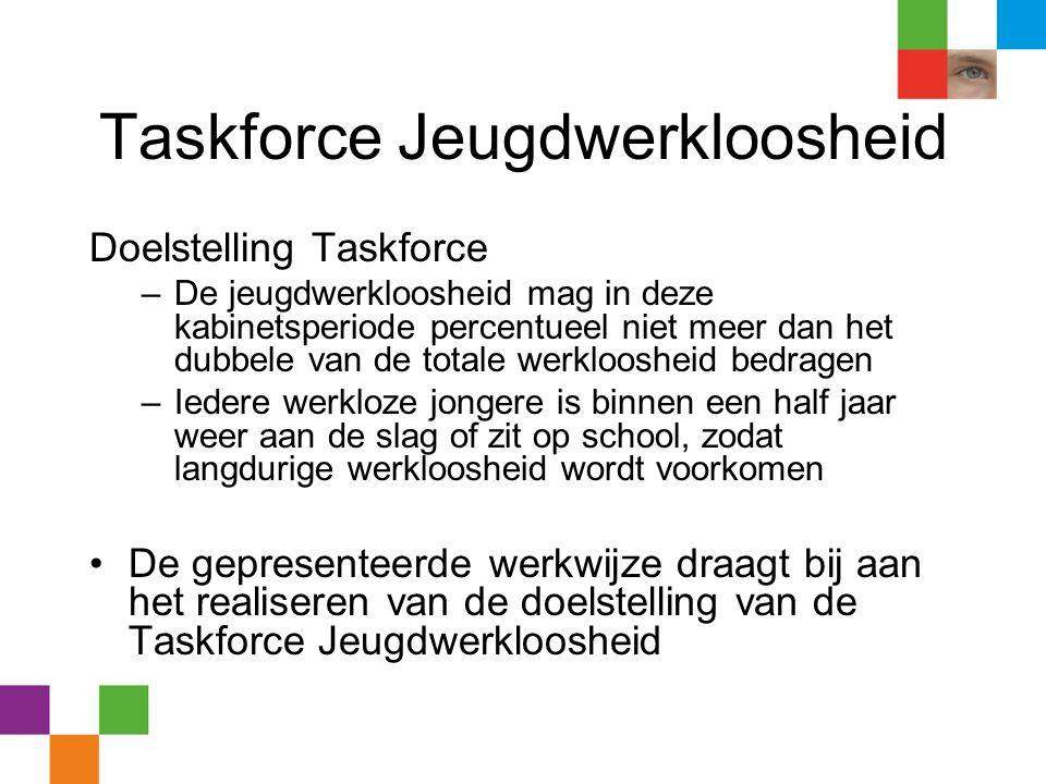 Taskforce Jeugdwerkloosheid Doelstelling Taskforce –De jeugdwerkloosheid mag in deze kabinetsperiode percentueel niet meer dan het dubbele van de tota