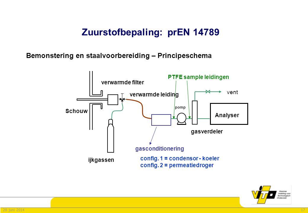 1728 juni 2014 Zuurstofbepaling: prEN 14789 Bemonstering en staalvoorbereiding – Principeschema verwarmde filter Schouw config. 1 = condensor - koeler