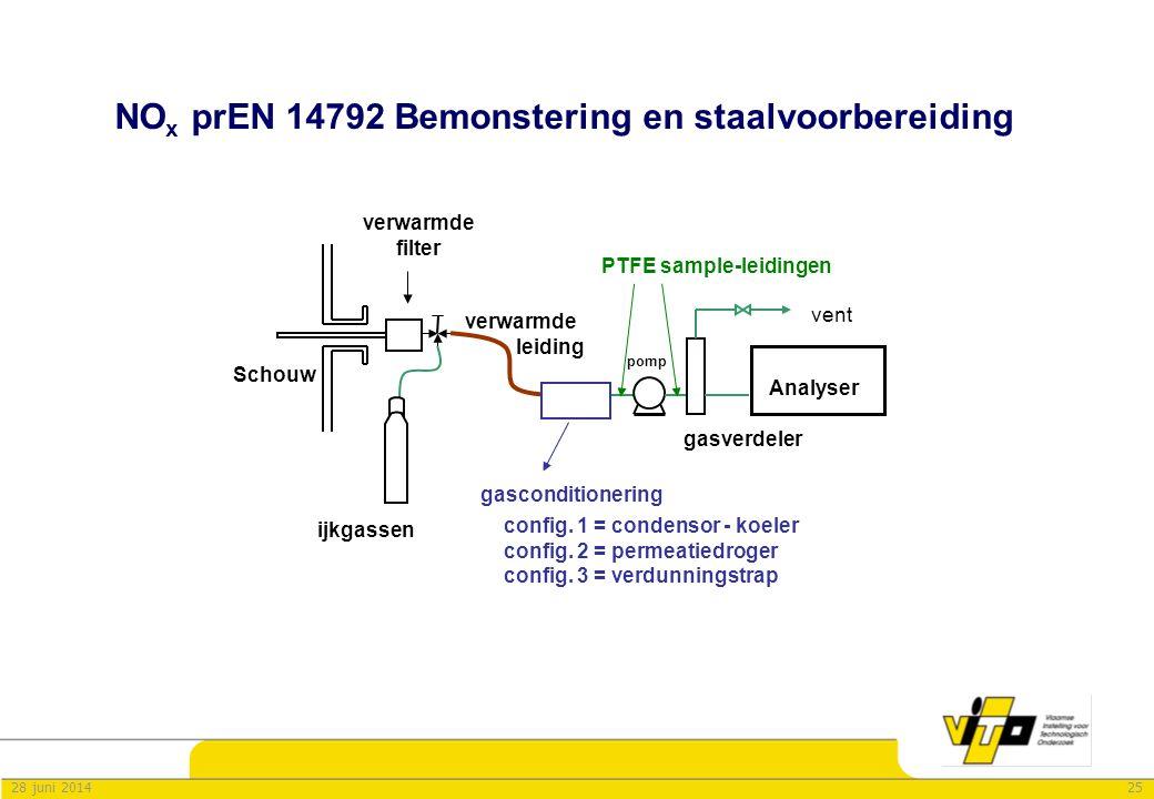 2528 juni 2014 NO x prEN 14792 Bemonstering en staalvoorbereiding verwarmde filter Schouw config. 1 = condensor - koeler config. 2 = permeatiedroger c