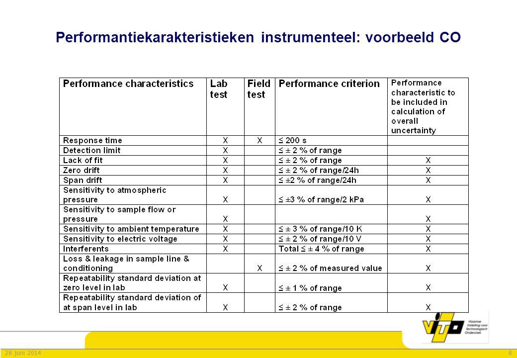 828 juni 2014 Performantiekarakteristieken instrumenteel: voorbeeld CO