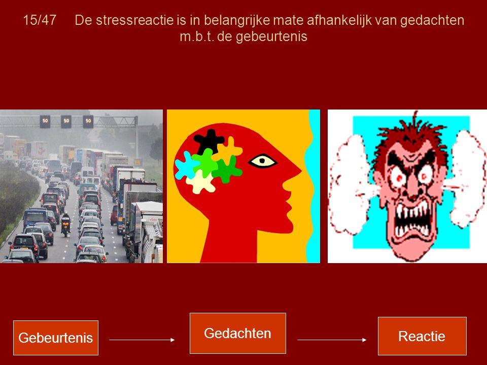 15/47 De stressreactie is in belangrijke mate afhankelijk van gedachten m.b.t. de gebeurtenis Gebeurtenis Gedachten Reactie