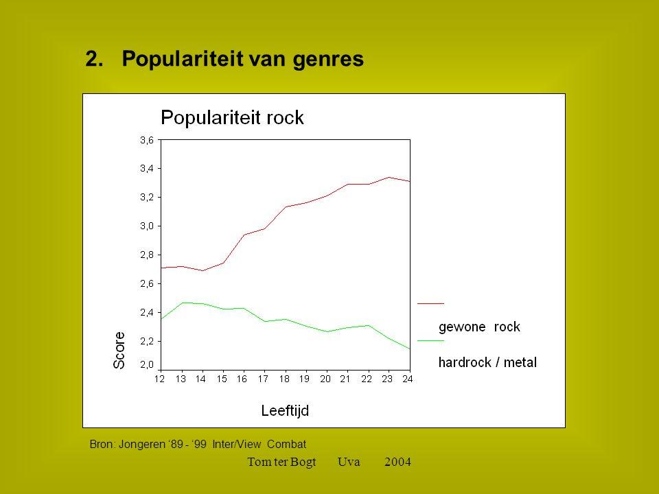 Tom ter Bogt Uva 2004 Bron: Jongeren '89 - '99 Inter/View Combat 2. Populariteit van genres