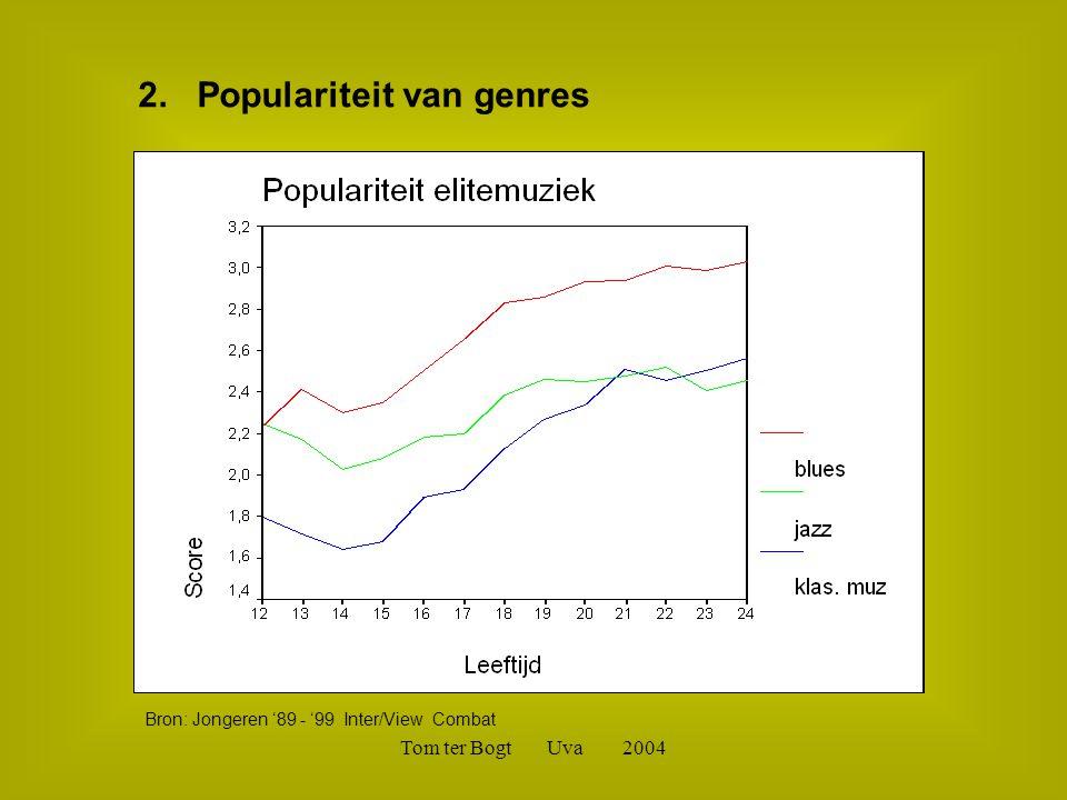 Tom ter Bogt Uva 2004 2. Populariteit van genres Bron: Jongeren '89 - '99 Inter/View Combat