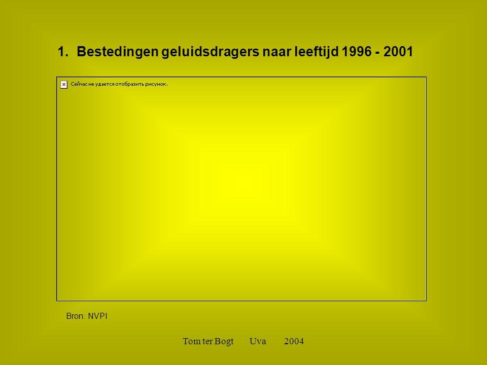 Tom ter Bogt Uva 2004 1. Bestedingen geluidsdragers naar leeftijd 1996 - 2001 Bron: NVPI