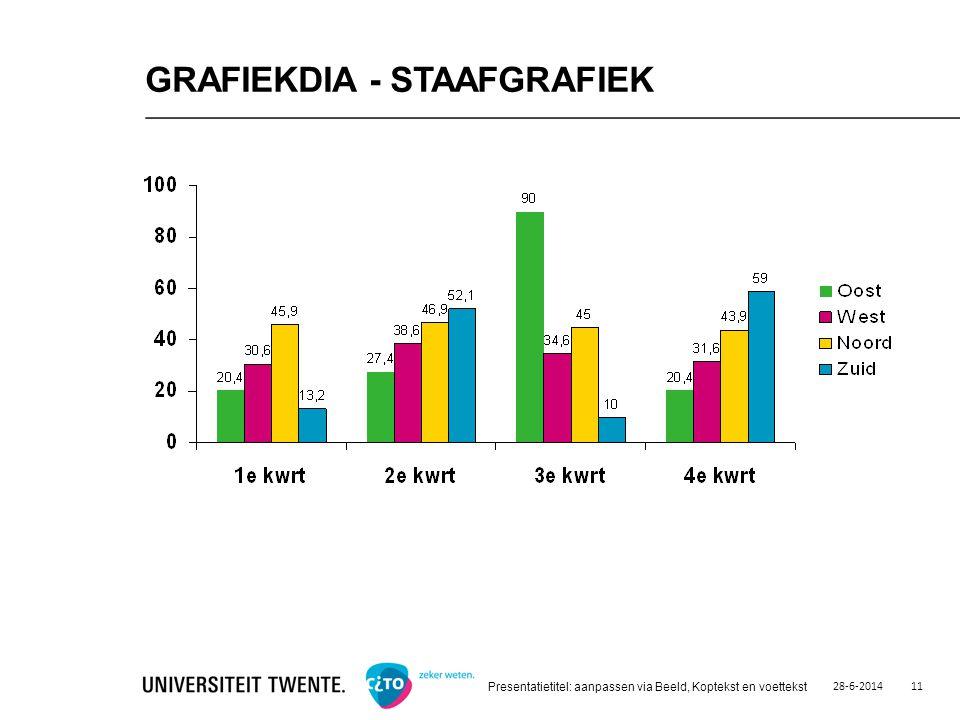 28-6-2014 Presentatietitel: aanpassen via Beeld, Koptekst en voettekst 11 GRAFIEKDIA - STAAFGRAFIEK