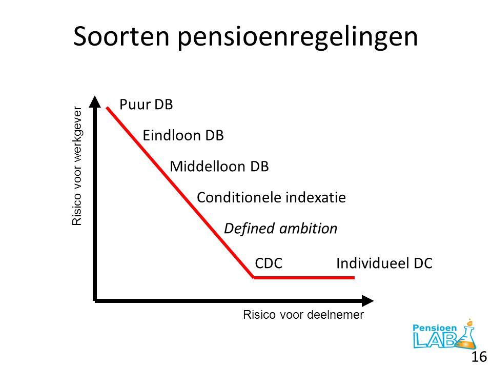 Soorten pensioenregelingen 16 Puur DB Eindloon DB Middelloon DB Conditionele indexatie Defined ambition CDCIndividueel DC Risico voor deelnemer Risico