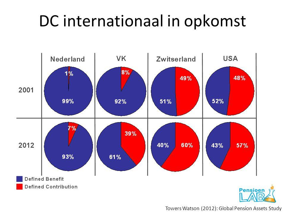 DC internationaal in opkomst Towers Watson (2012): Global Pension Assets Study