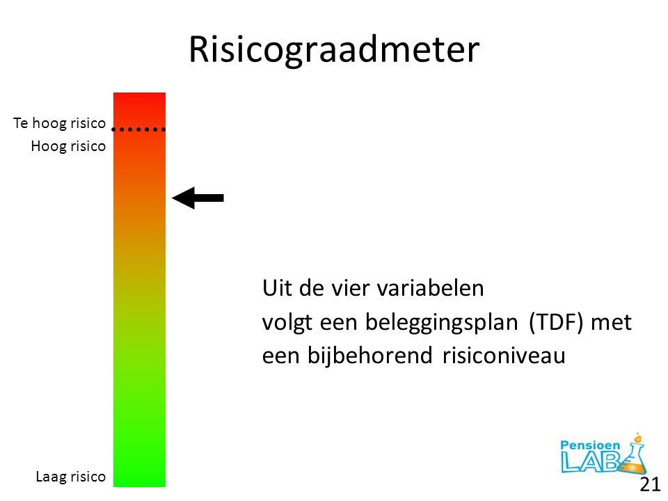 Risicograadmeter 21 Te hoog risico Hoog risico Laag risico Uit de vier variabelen volgt een beleggingsplan (TDF) met een bijbehorend risiconiveau