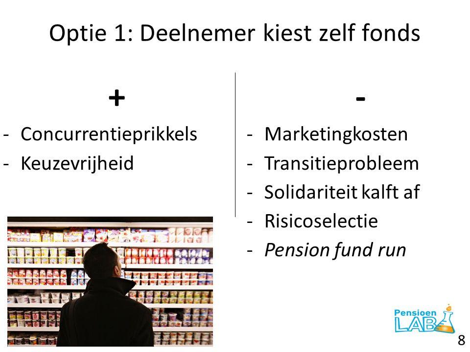 Optie 1: Deelnemer kiest zelf fonds + -Concurrentieprikkels -Keuzevrijheid - -Marketingkosten -Transitieprobleem -Solidariteit kalft af -Risicoselecti