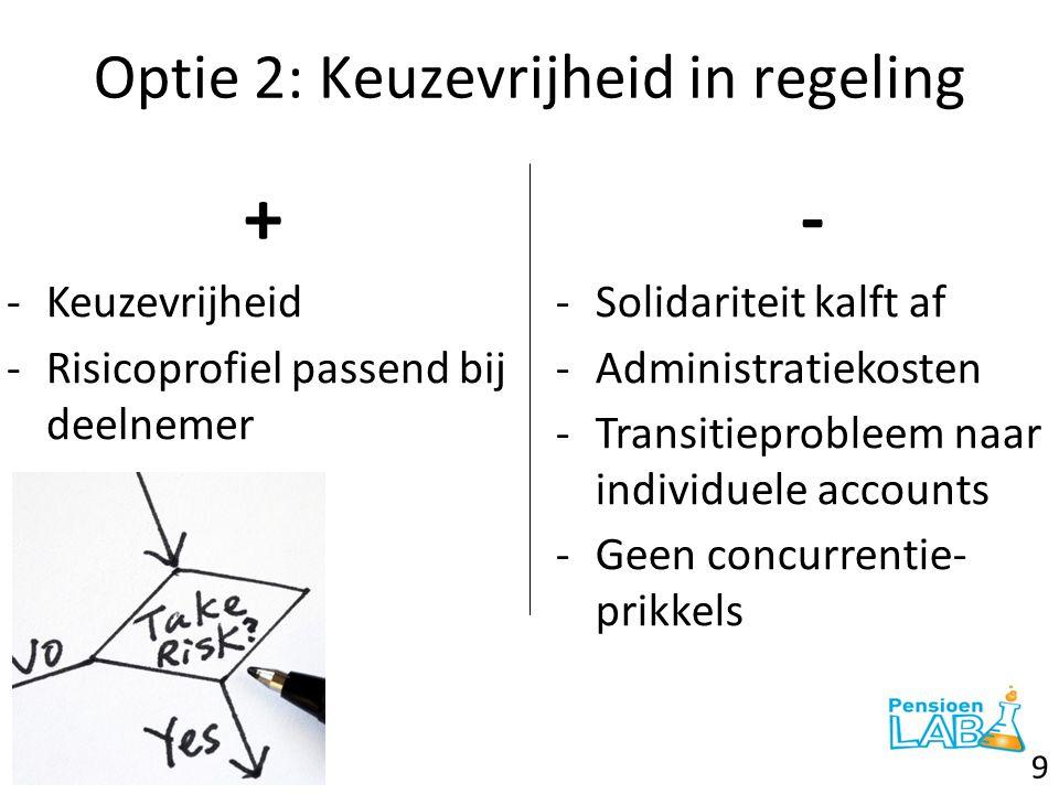 Optie 3: Behoud huidige stelsel + -Geen transitieprobleem -Huidige solidariteit blijft behouden -Lage uitvoeringskosten - -Beperkte keuzevrijheid -Geen concurrentie- prikkels