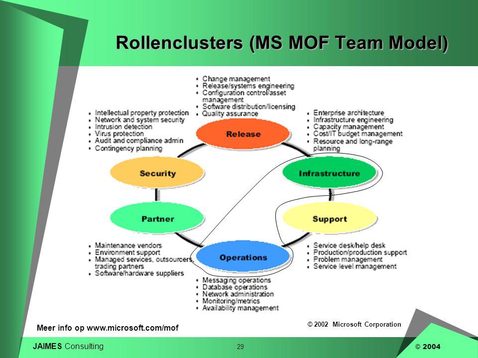 JAIMES Consulting 29 © 2004 Rollenclusters (MS MOF Team Model) © 2002 Microsoft Corporation Meer info op www.microsoft.com/mof