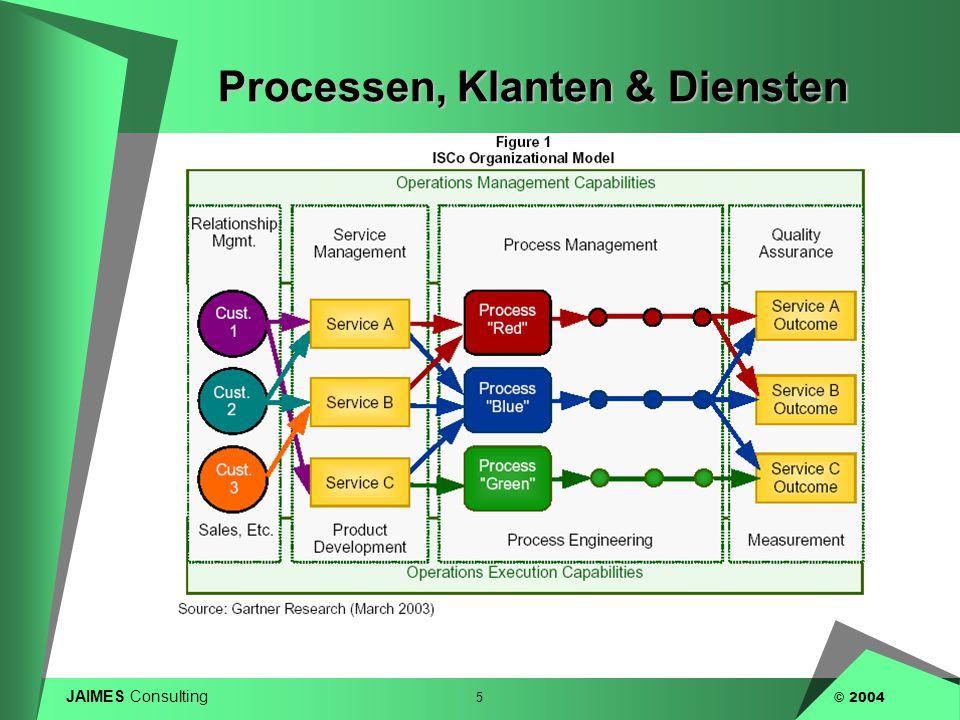 JAIMES Consulting 5 © 2004 Processen, Klanten & Diensten